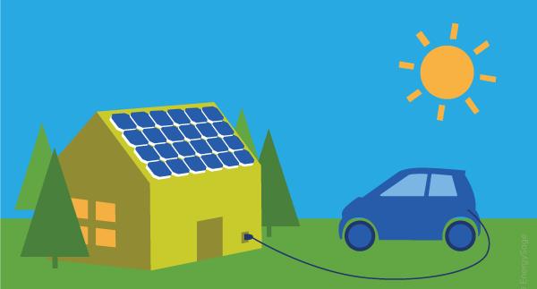 Carros elétricos e painéis solares, será o futuro