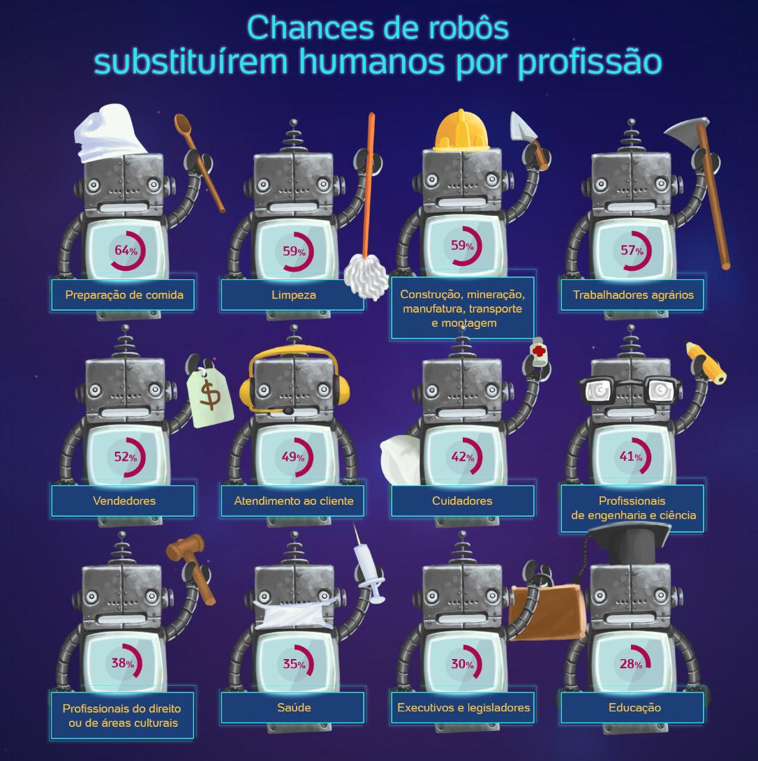 Veja quais são as chances de um robõ tomar seu emprego