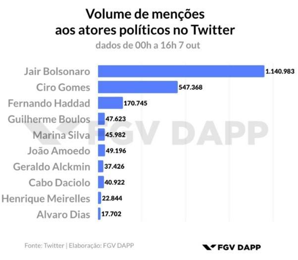 Bolsonaro é o candidato mais citado no Twitter